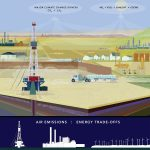 Graphic illustrating the effects of unconventional oil and gas drilling on air (a Front Range, Colorado scenario). This graphic was created for a summary report for the AirWaterGas consortium based at the University of Colorado and funded by the National Science Foundation.